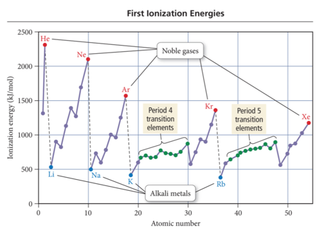 Week 5 day 3 periodic trend ionization energy potential urtaz Choice Image
