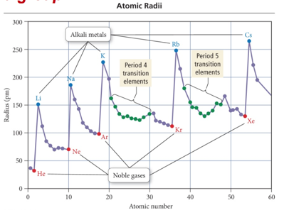 Week 5 day 3 periodic trends atomic radii and effective nuclear charge urtaz Gallery