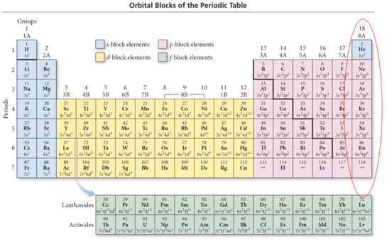 orbital blocks and their position in the periodic table - Periodic Table Orbitals
