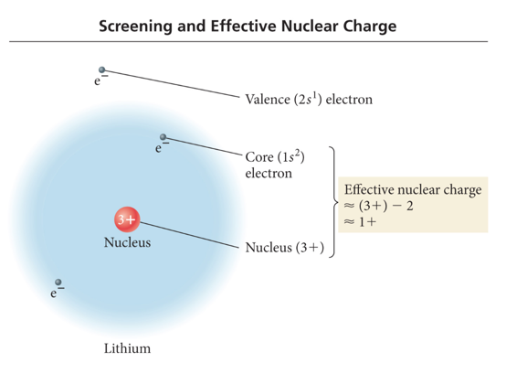 Week 5 day 3 effective nuclear charge and the screening effect urtaz Gallery
