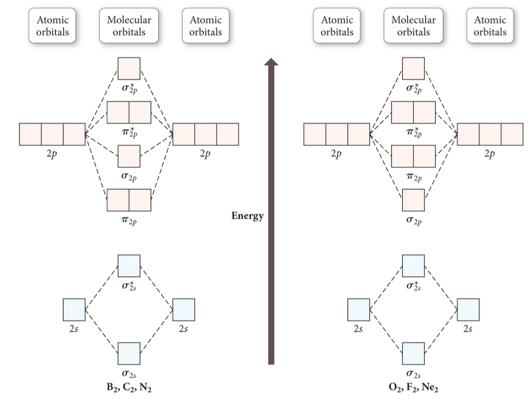 Molecular Orbital Diagram Of So3 Schematics Wiring Diagrams