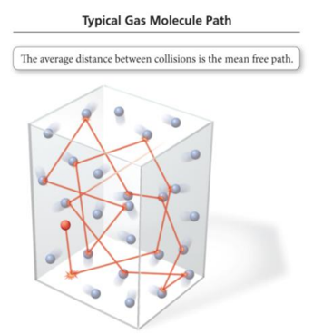 collisions between molecules in a gas - 345×368